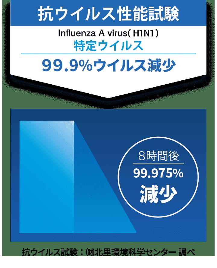 抗ウイルス性試験